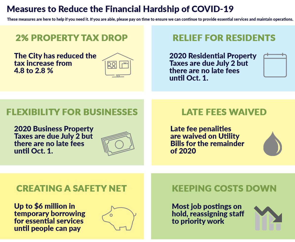 Financial Assistance Measures